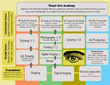 Visual Arts Academy Scope 2014-15.png